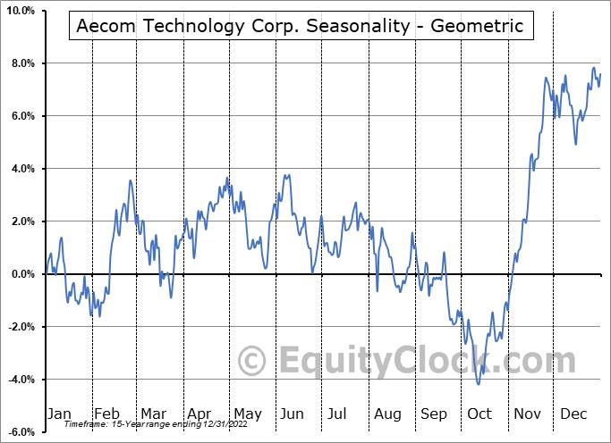 Aecom Technology Corp. (NYSE:ACM) Seasonality