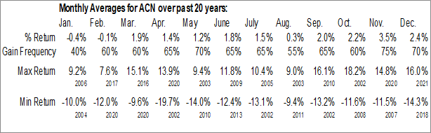 Monthly Seasonal Accenture Ltd. (NYSE:ACN)