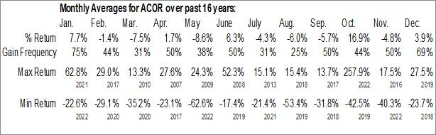 Monthly Seasonal Acorda Therapeutics Inc. (NASD:ACOR)