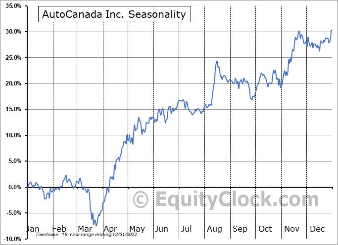 AutoCanada Inc. (TSE:ACQ.TO) Seasonal Chart