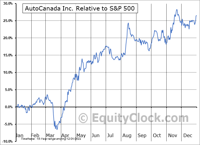 ACQ.TO Relative to the S&P 500