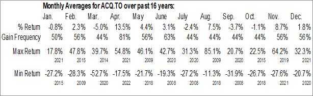Monthly Seasonal AutoCanada Inc. (TSE:ACQ.TO)