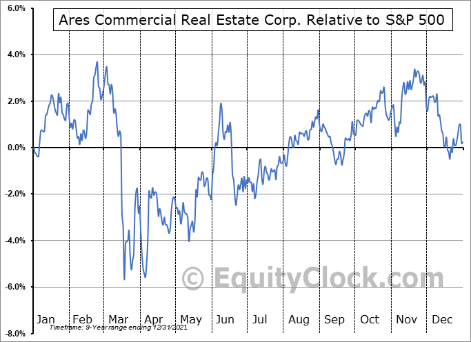 ACRE Relative to the S&P 500