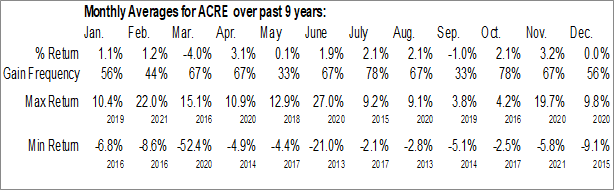 Monthly Seasonal Ares Commercial Real Estate Corp. (NYSE:ACRE)
