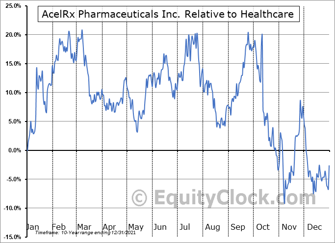 ACRX Relative to the Sector