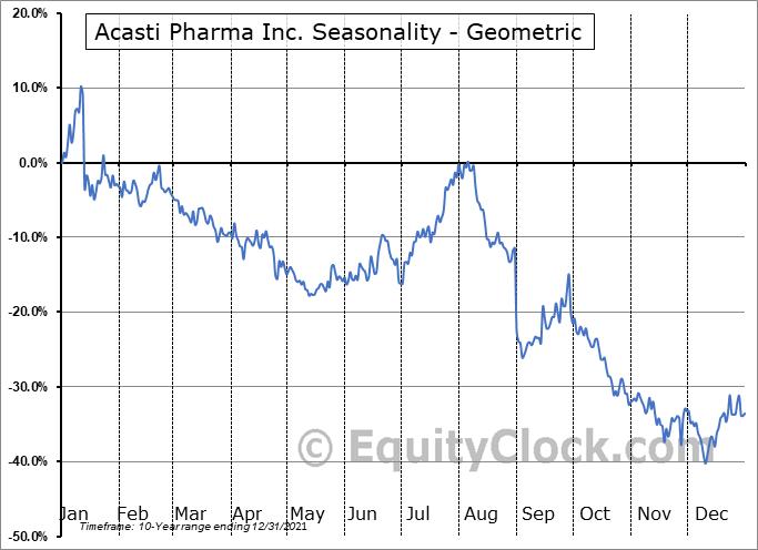 Acasti Pharma Inc. (TSXV:ACST.V) Seasonality
