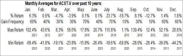 Monthly Seasonal Acasti Pharma Inc. (TSXV:ACST.V)