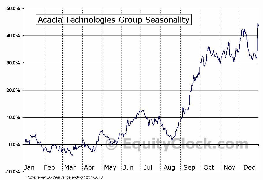 Acacia Technologies Group (NASD:ACTG) Seasonal Chart