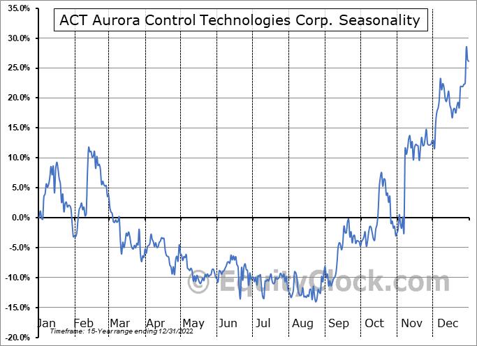 ACT Aurora Control Technologies Corp. (TSXV:ACU.V) Seasonality