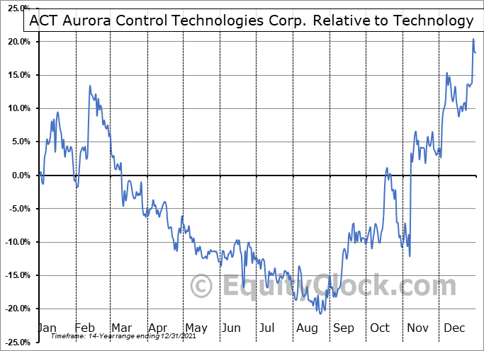 ACU.V Relative to the Sector