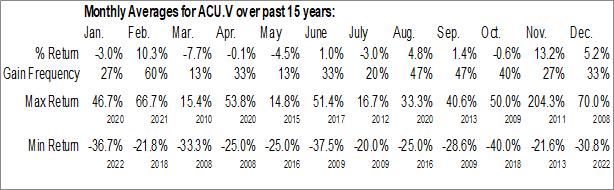 Monthly Seasonal ACT Aurora Control Technologies Corp. (TSXV:ACU.V)