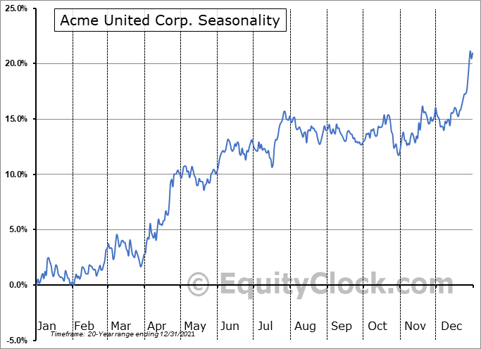 Acme United Corporation. Seasonal Chart