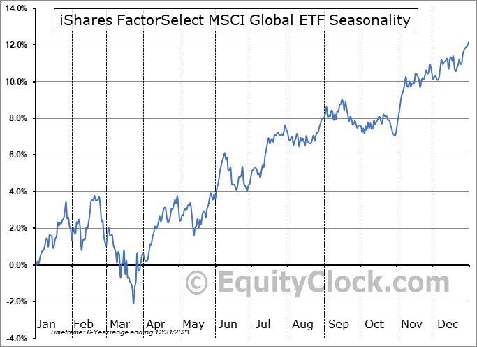 iShares FactorSelect MSCI Global ETF (AMEX:ACWF) Seasonality