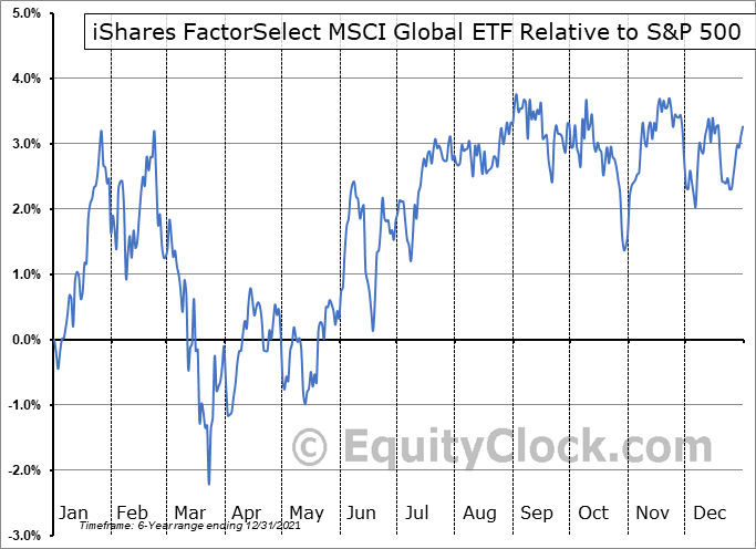 ACWF Relative to the S&P 500
