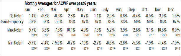 Monthly Seasonal iShares FactorSelect MSCI Global ETF (AMEX:ACWF)