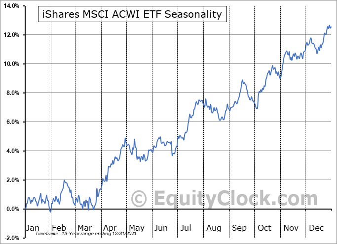 iShares MSCI ACWI ETF (NASD:ACWI) Seasonal Chart