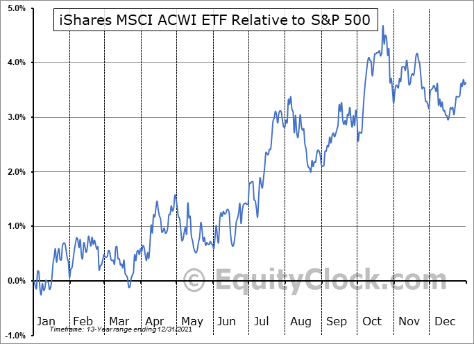 ACWI Relative to the S&P 500