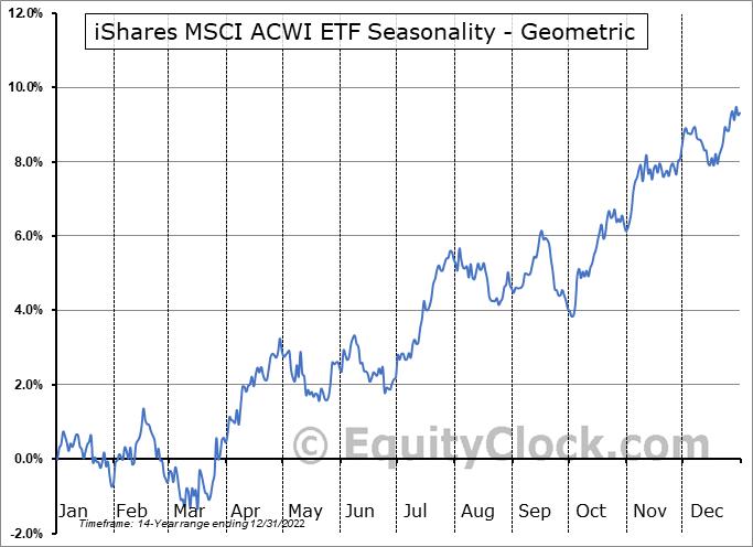 iShares MSCI ACWI ETF (NASD:ACWI) Seasonality