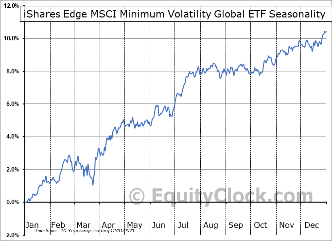 iShares Edge MSCI Minimum Volatility Global ETF (AMEX:ACWV) Seasonal Chart