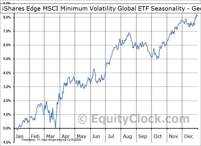 iShares Edge MSCI Minimum Volatility Global ETF (AMEX:ACWV) Seasonality