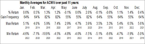 Monthly Seasonal iShares Edge MSCI Minimum Volatility Global ETF (AMEX:ACWV)