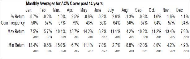 Monthly Seasonal iShares MSCI ACWI ex US ETF (NASD:ACWX)