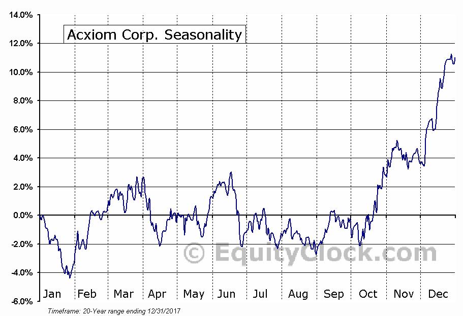 Acxiom Corp. (NASD:ACXM) Seasonal Chart