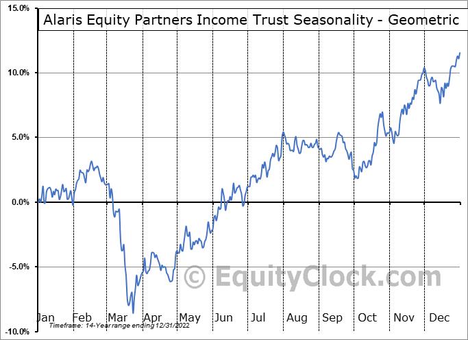 Alaris Equity Partners Income Trust (TSE:AD/UN.TO) Seasonality