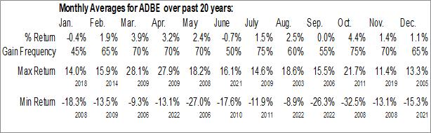 Monthly Seasonal Adobe Systems, Inc. (NASD:ADBE)