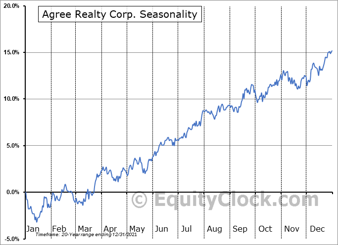 Agree Realty Corp. (NYSE:ADC) Seasonal Chart