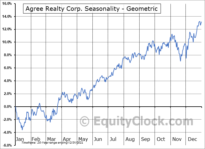 Agree Realty Corp. (NYSE:ADC) Seasonality