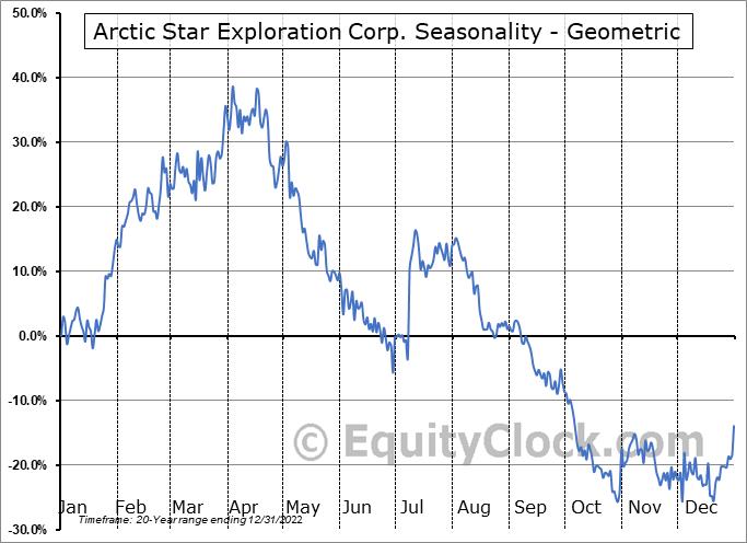 Arctic Star Exploration Corp. (TSXV:ADD.V) Seasonality