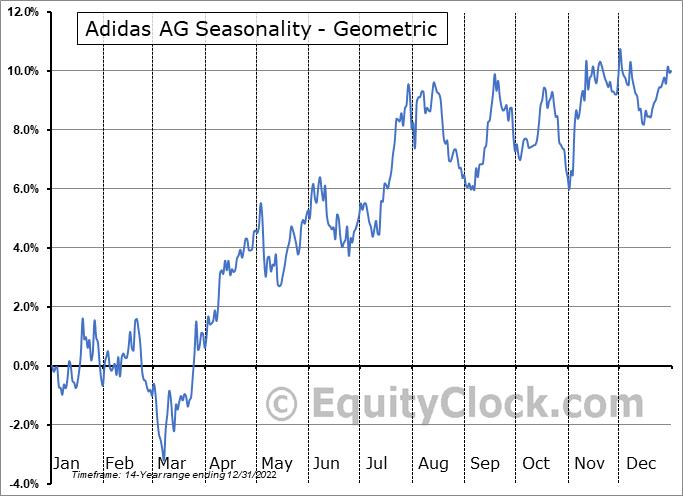 Adidas AG (OTCMKT:ADDYY) Seasonality