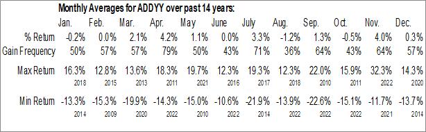Monthly Seasonal Adidas AG (OTCMKT:ADDYY)