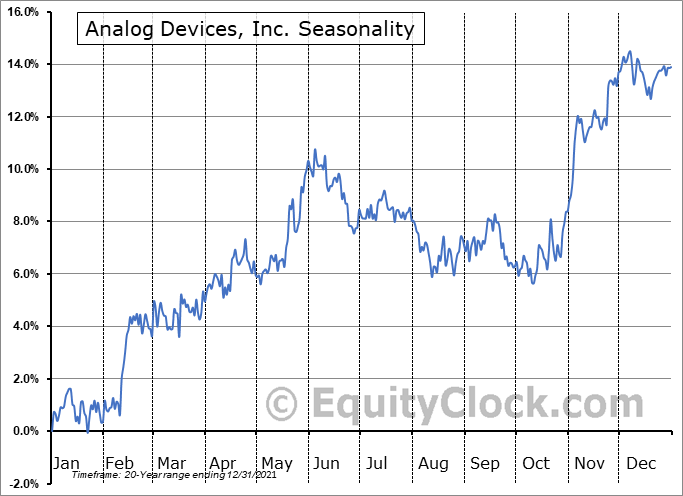Analog Devices, Inc. Seasonal Chart