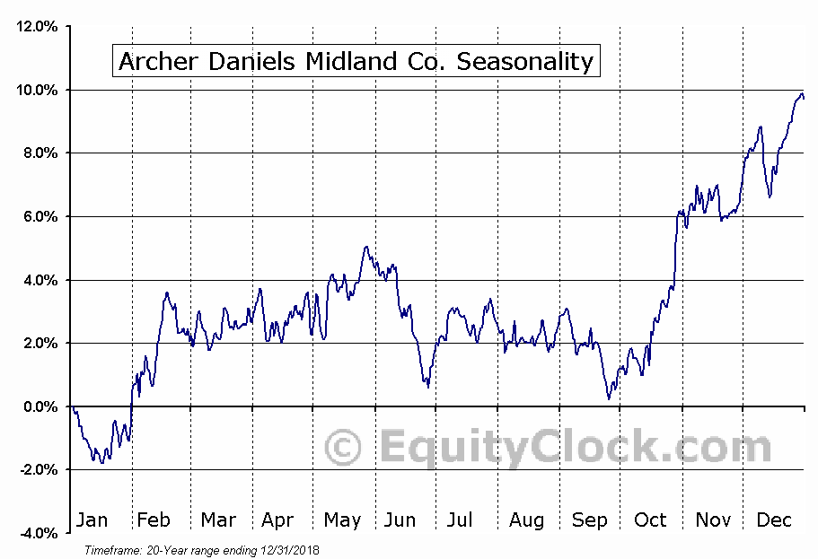 Archer Daniels Midland Co. (NYSE:ADM) Seasonal Chart