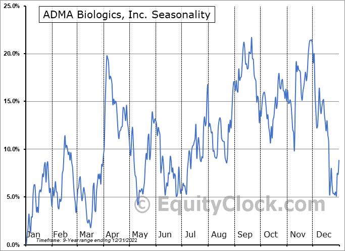 ADMA Biologics, Inc. (NASD:ADMA) Seasonality