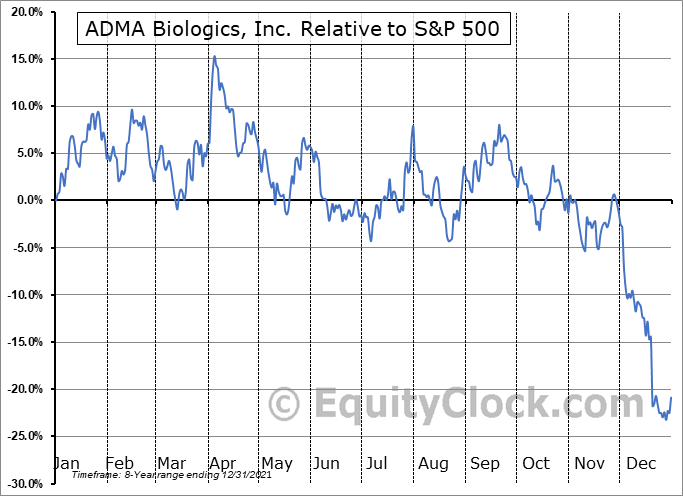 ADMA Relative to the S&P 500