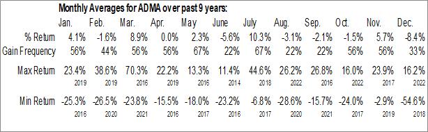Monthly Seasonal ADMA Biologics, Inc. (NASD:ADMA)