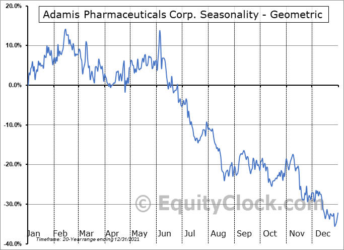 Adamis Pharmaceuticals Corp. (NASD:ADMP) Seasonality