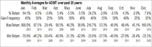 Monthly Seasonal ADM Tronics UnLtd. (OTCMKT:ADMT)