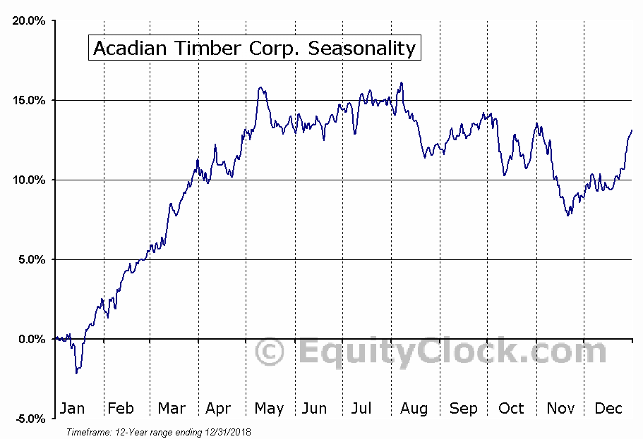 Acadian Timber Corp. (TSE:ADN.TO) Seasonal Chart