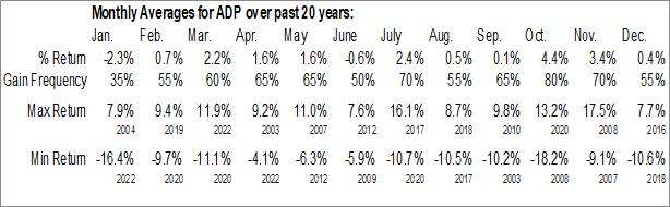 Monthly Seasonal Automatic Data Processing, Inc. (NASD:ADP)