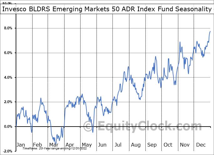 Invesco BLDRS Emerging Markets 50 ADR Index Fund (NASD:ADRE) Seasonality