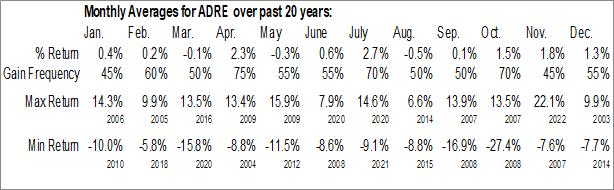Monthly Seasonal Invesco BLDRS Emerging Markets 50 ADR Index Fund (NASD:ADRE)