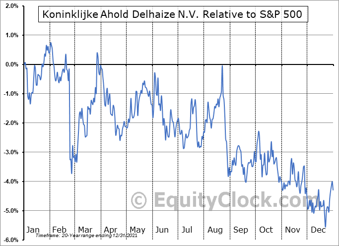 ADRNY Relative to the S&P 500