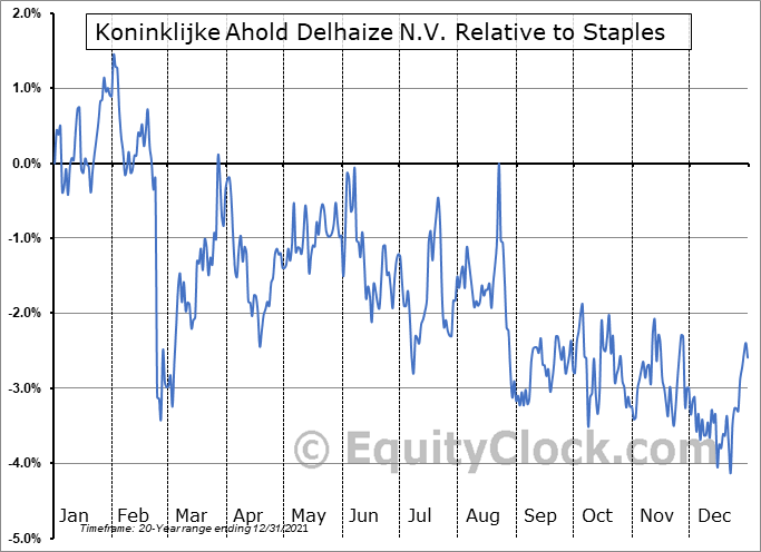 ADRNY Relative to the Sector