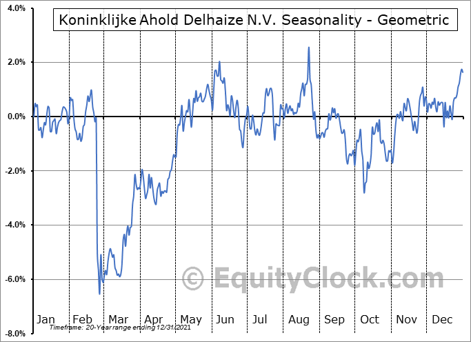 Koninklijke Ahold Delhaize N.V. (OTCMKT:ADRNY) Seasonality