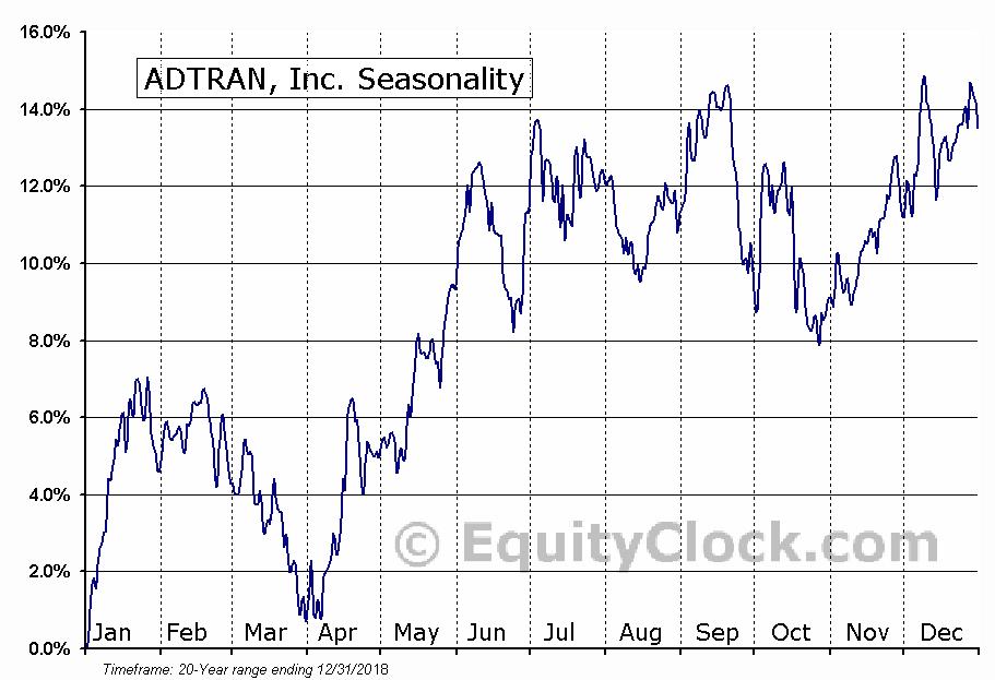 ADTRAN, Inc. (NASD:ADTN) Seasonal Chart