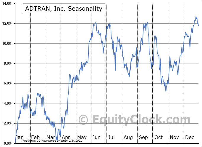 ADTRAN, Inc. (NASD:ADTN) Seasonality